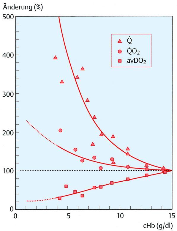 Isovolämische Hämodilution
